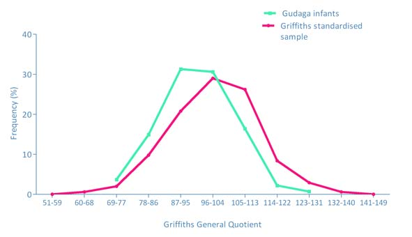 Figure 3 Distribution of Gudaga infants' General Quotient compared to standardised sample